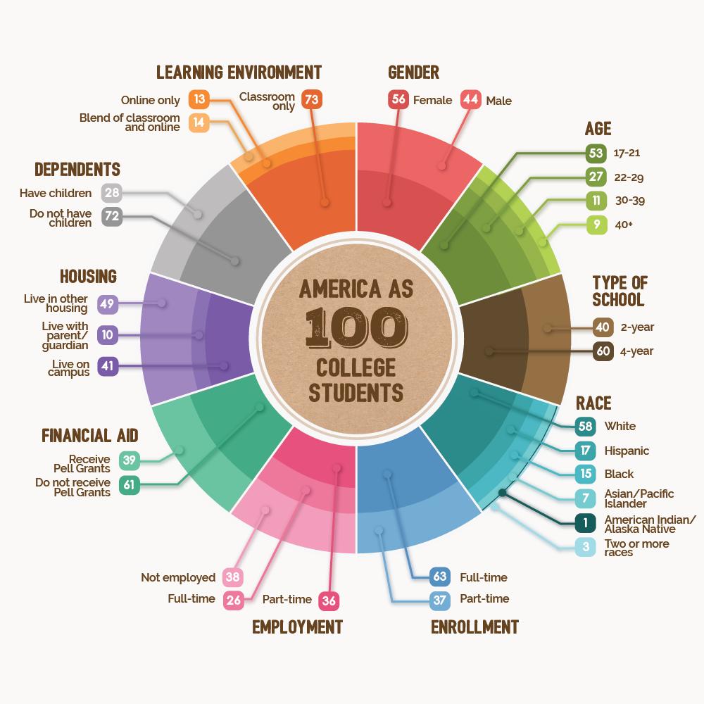America100CollegeStudents